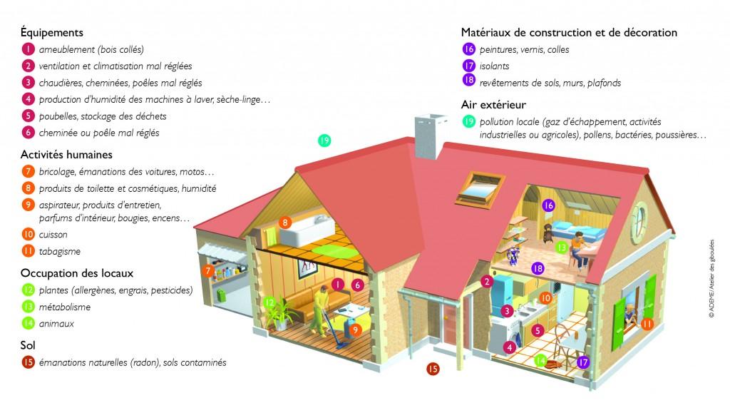 pollution de l 39 air dans la maison comment y rem dier ma future maison. Black Bedroom Furniture Sets. Home Design Ideas