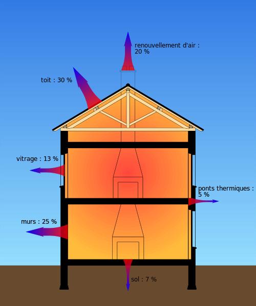 Pont thermique et maison individuelle ma future maison for Code du batiment chambre sans fenetre
