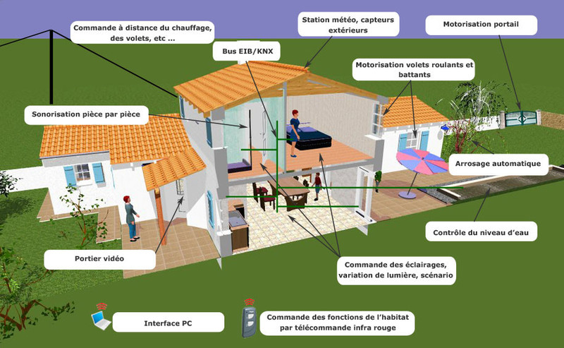 La maison connect e ou intelligente ma future maison - Les maisons intelligentes ...