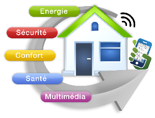 La maison connect e ou intelligente ma future maison for Qu est ce la domotique