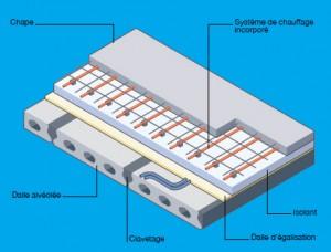 Les avantages de la construction en b ton ma future maison for Maison prefabrique en beton prix