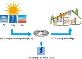 pompe a chaleur geothermique