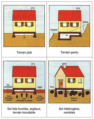 A quoi sert le vide sanitaire ma future maison - Maison sans vide sanitaire humidite ...