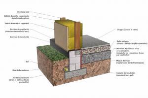 des fondations adapt es au terrain pour une maison durable et solide ma future maison. Black Bedroom Furniture Sets. Home Design Ideas